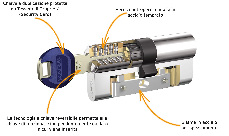 Serrature di sicurezza for Estrarre chiave rotta da cilindro